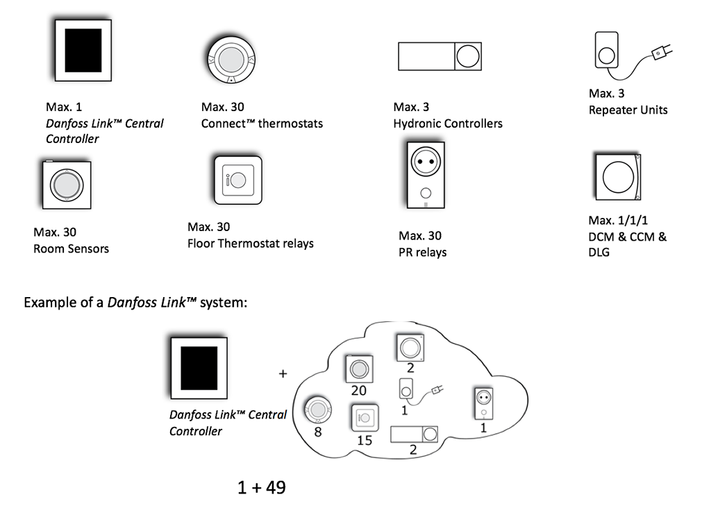 How many devices with Danfoss link Central Controller